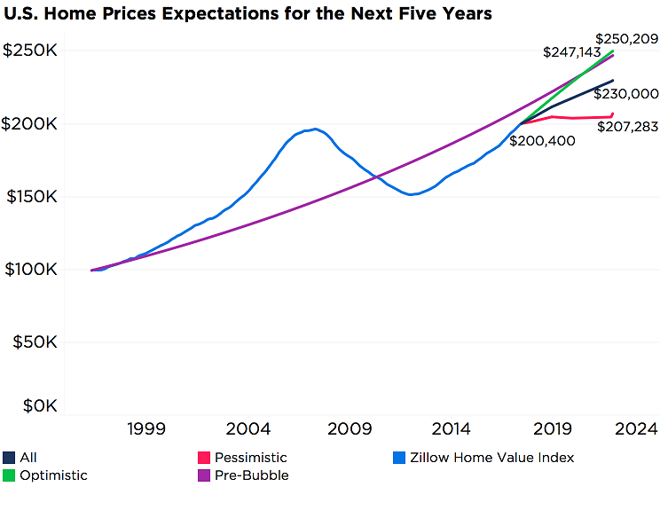 US Home Prices Expectation