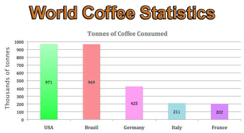 World Coffee Statistics - Bar Graph