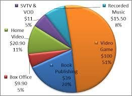 Film Industry Graph