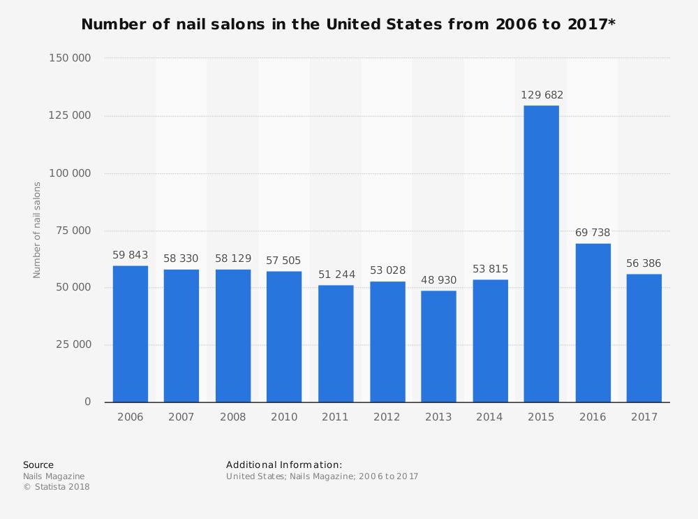 Nails Saloon Graph