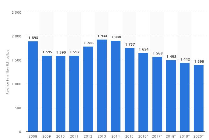 MBPlans- Bar Graph